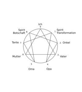 Numerologie des Enneagram von Armin Beck